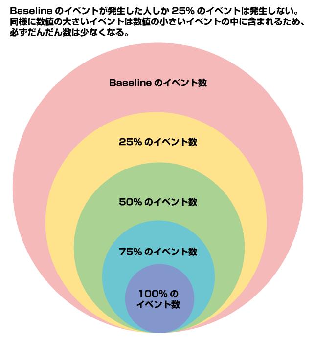 スクロールイベント数の説明図