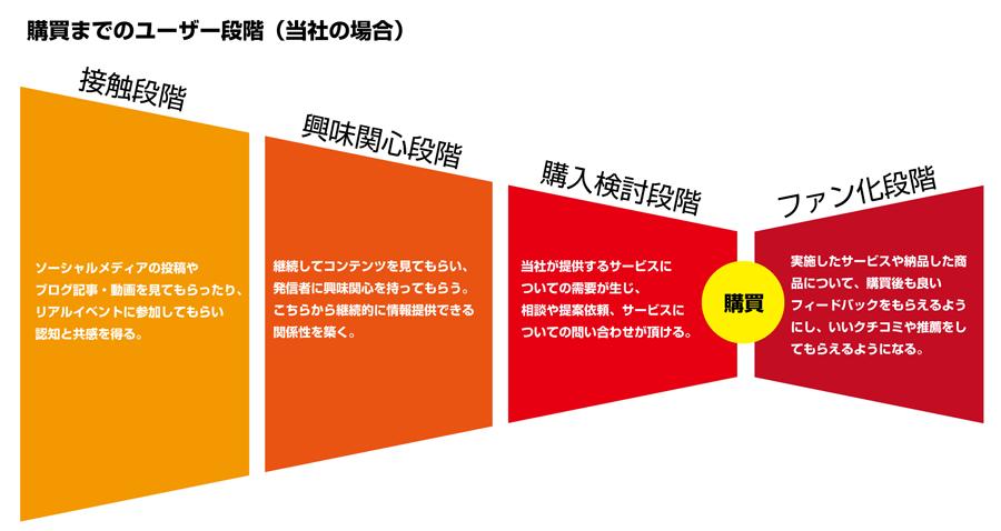 購買までのユーザー段階(イマジナクトラボの現状)