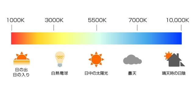 色温度のグラフ