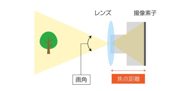 焦点距離が短いときの説明イラスト