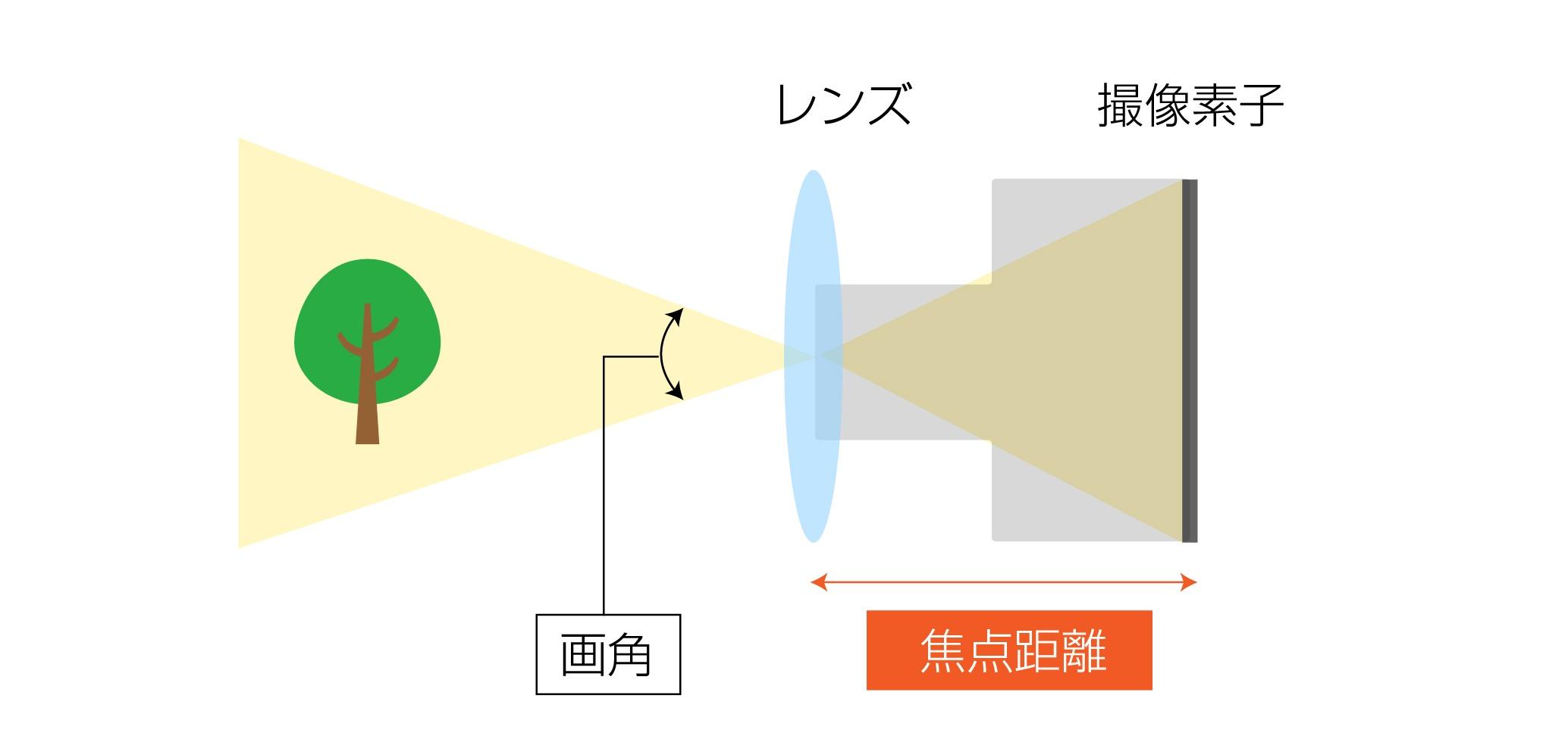 焦点距離が長いときの説明イラスト