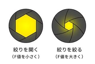 絞りF値の構造図